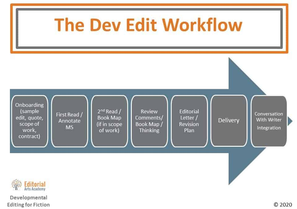 Introducing Developmental Editing for Fiction